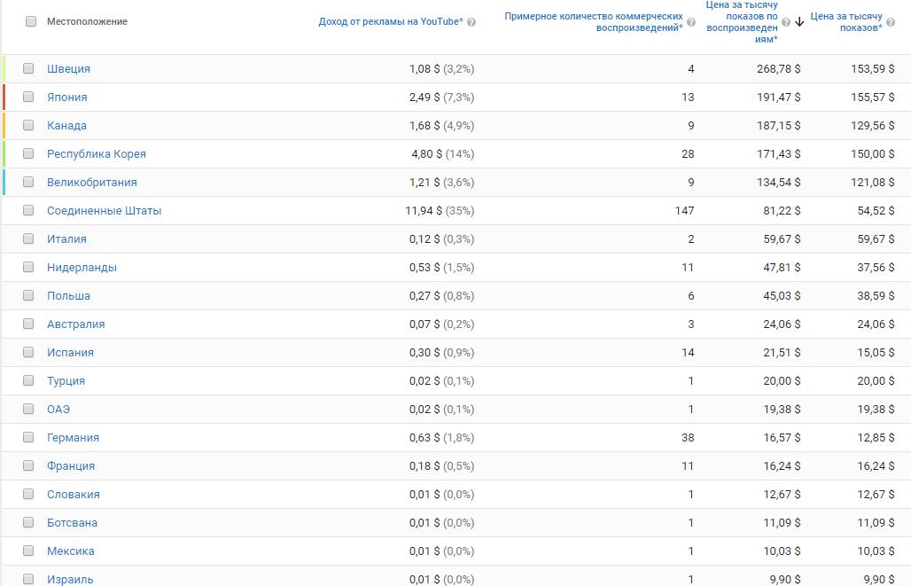 Стоимость 1000 показов по странам
