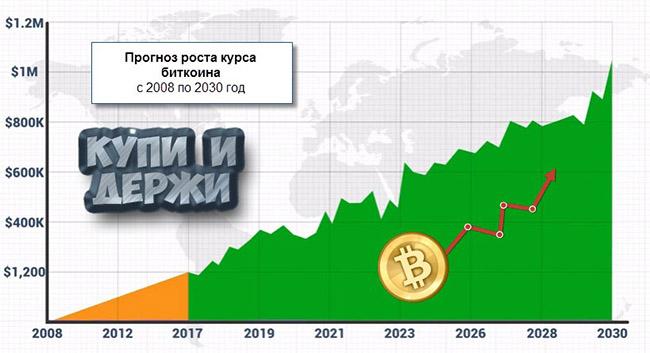 стратегия входа в рынок форекс